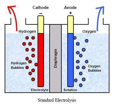 verichip-standard-electrolysis